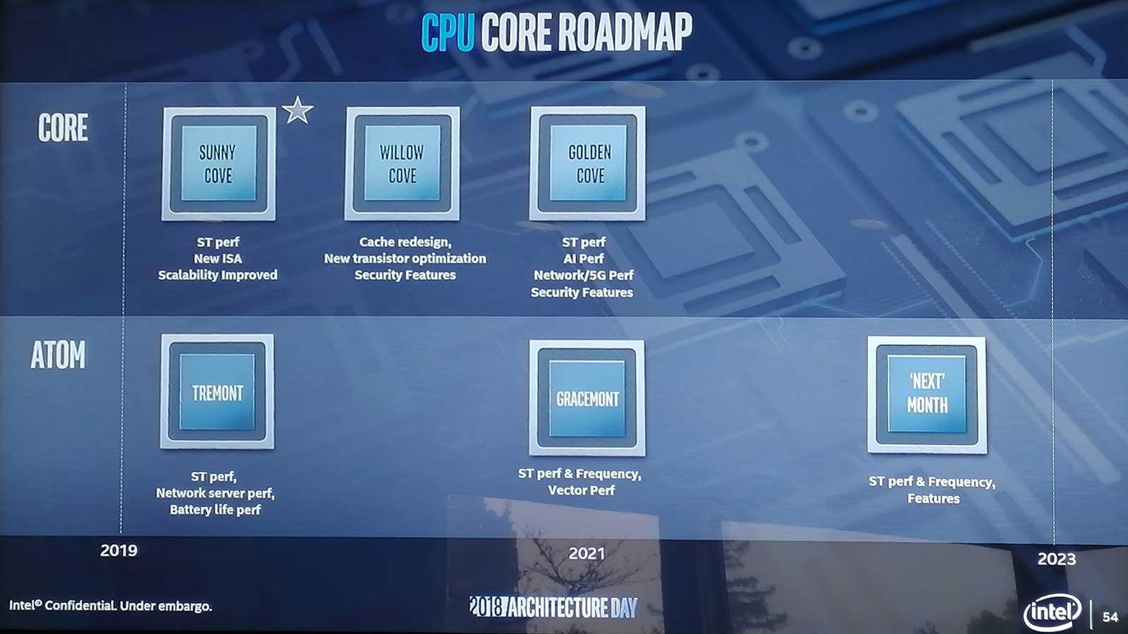 1-Roadmap