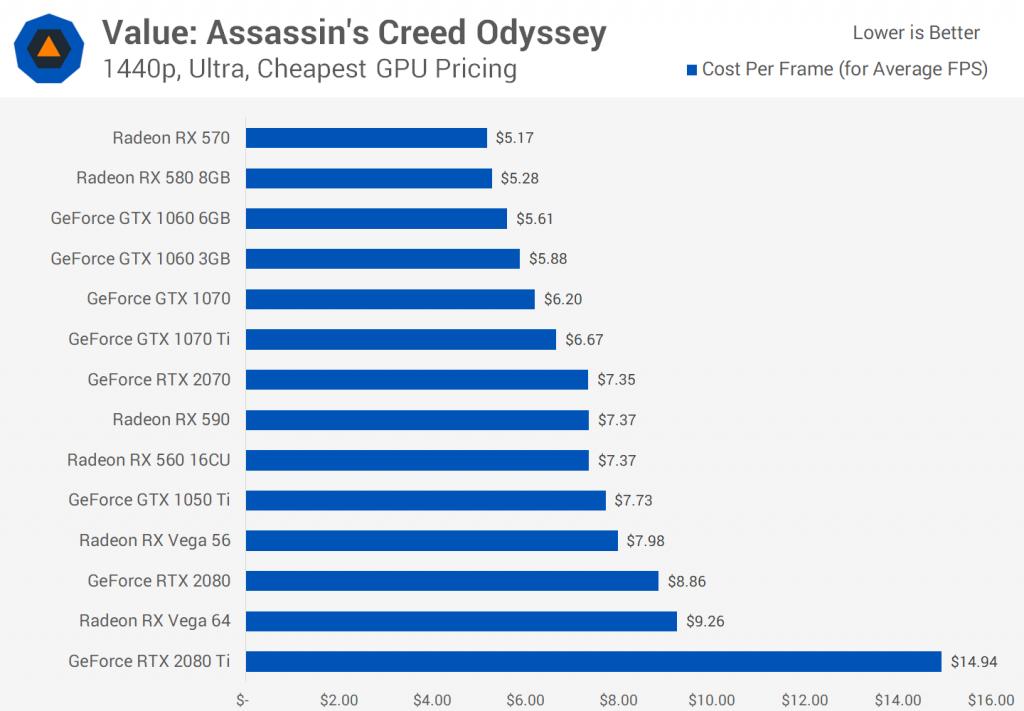 Assasin´s Creed Odyssey Precio diciembre 2018