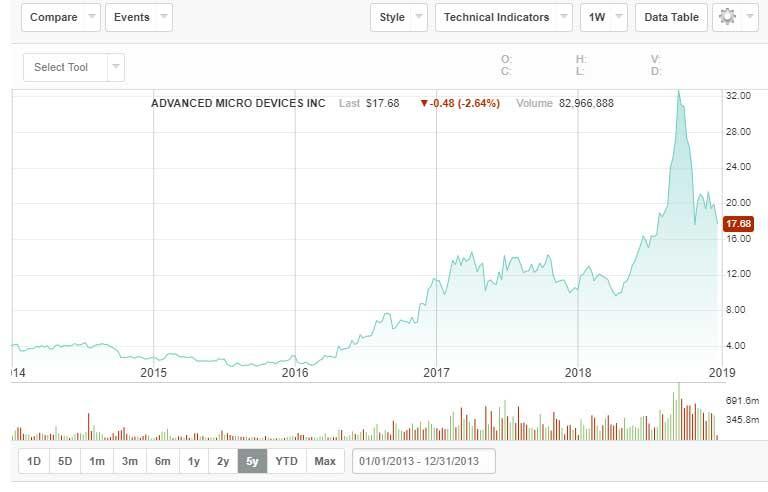 Cotización-NASDAQ-AMD