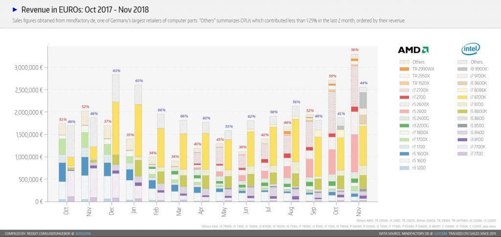 Ganancias-CPUs-noviembre-2018