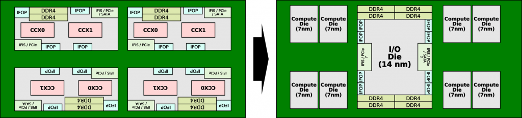 I-O chiplet AMD Zen 2
