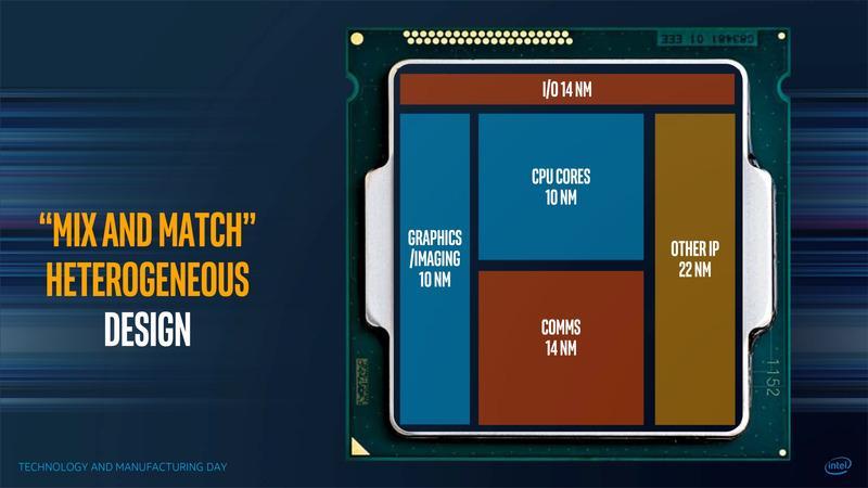 Intel MCM