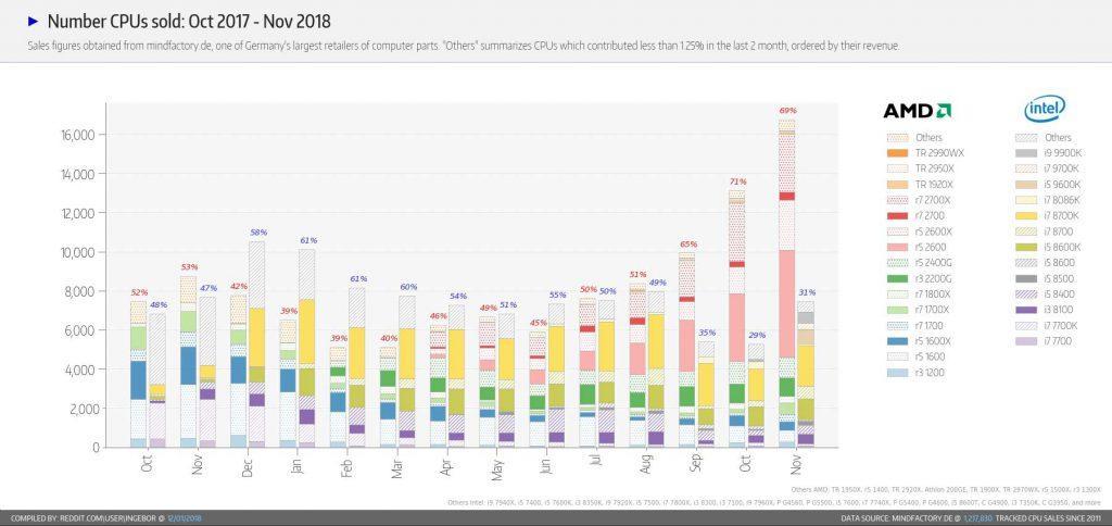 Número-de-CPUs-vendidas-noviembre-2018
