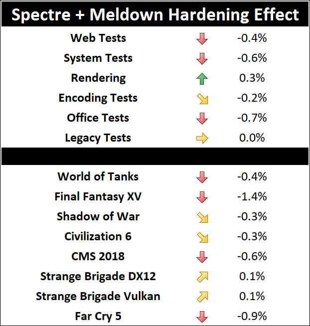 Spectre+Meltdown rendimiento