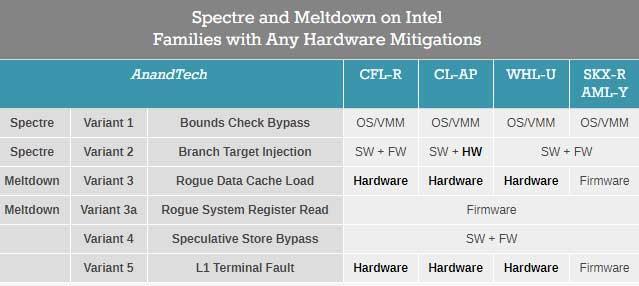 Vulnerabilidades-Intel