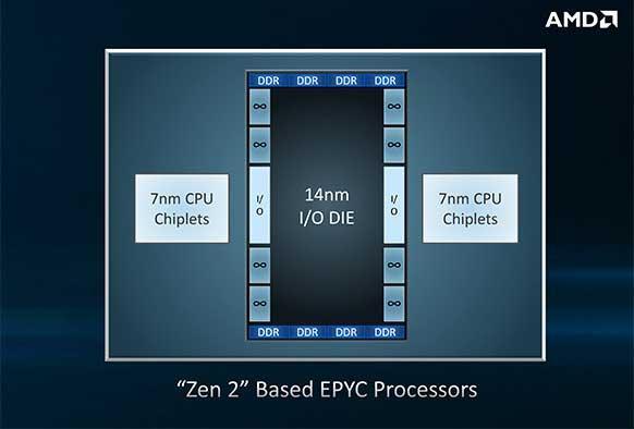 Zen2 chiplet