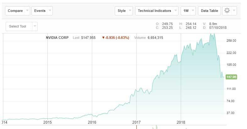 acciones-bolsa-NVIDIA
