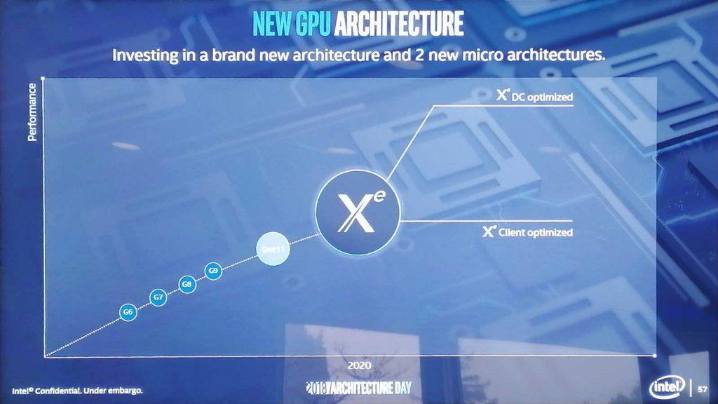 Intel Xe GPU