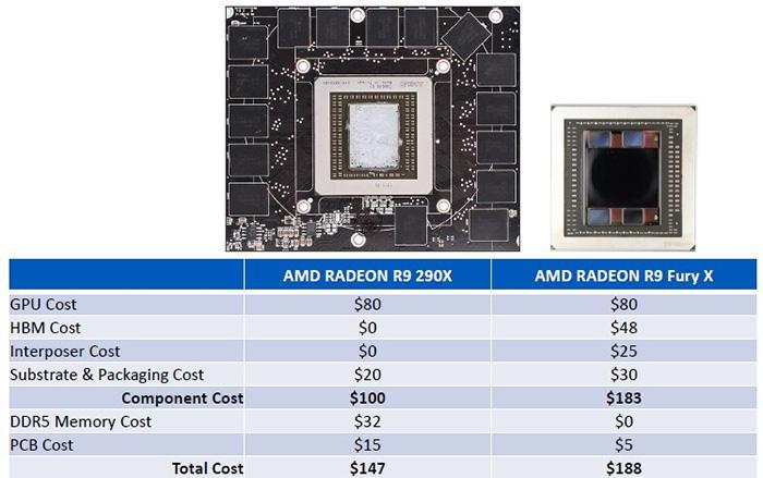 AMD costo comparación