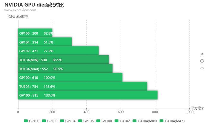 GPU die NVIDIA coste