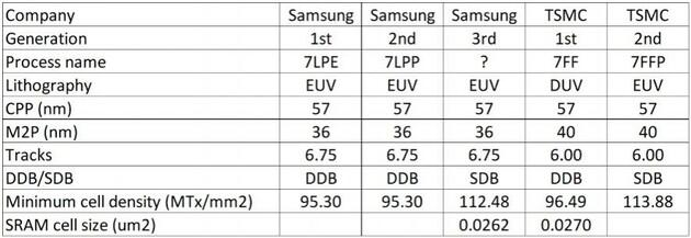 TSMC vs Samsung 7 nm