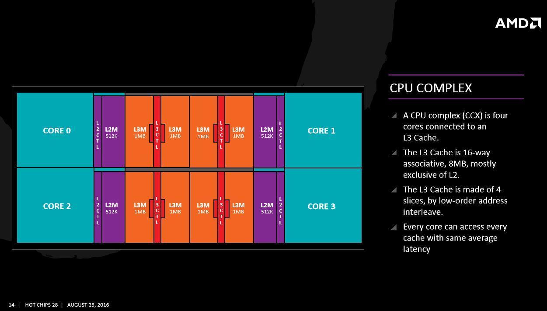 AMD Zen Core Complex
