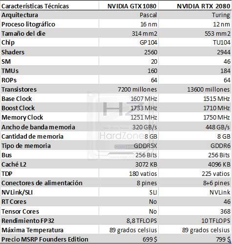 Características-Técnicas-RTX-2080-vs-GTX-1080-2