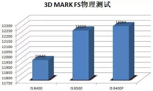 Intel Core i5-9400F 3D Mark FS