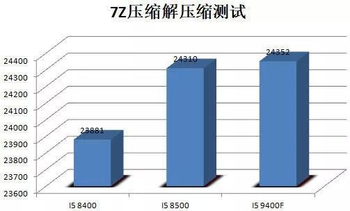 Intel Core i5-9400F 7 Zip