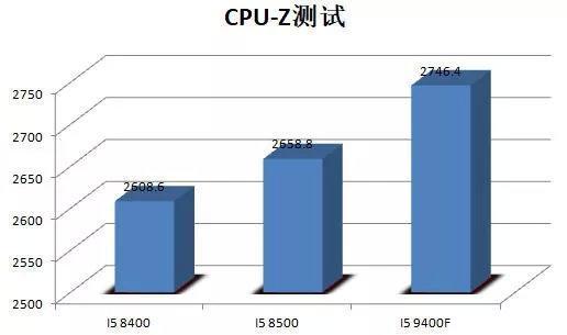 Intel Core i5-9400F CPU-Z