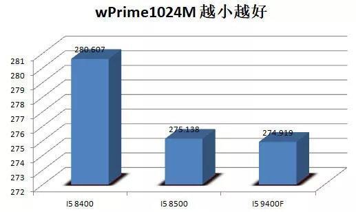 Intel Core i5-9400F wPrime1024M