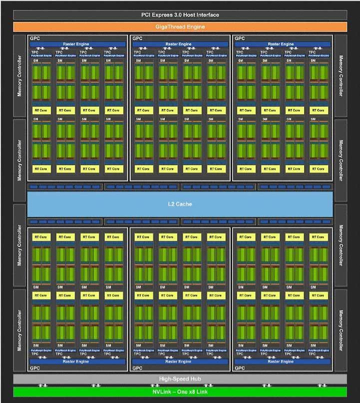 NVIDIA-RTX-2080-TU104-Block-Diagram