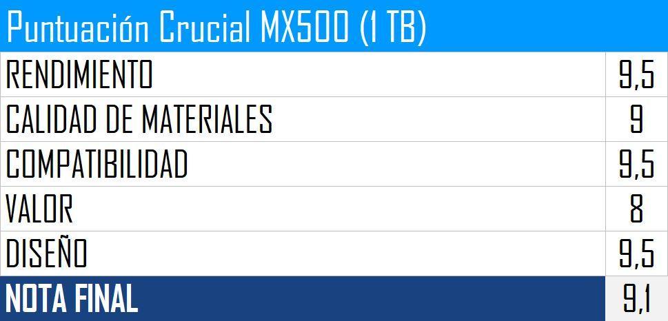 Puntuación Crucial MX500 (1 TB)