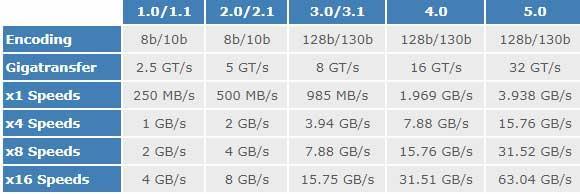 Ponen a prueba los nuevos SSD para comprobar si realmente es una revolución para la experiencia de juego