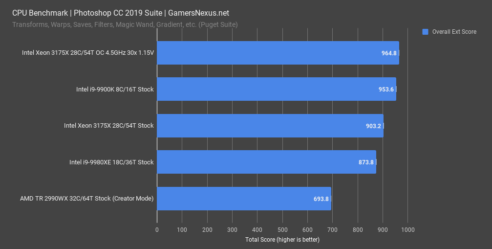 intel-3175x-review-photoshop-benchmark