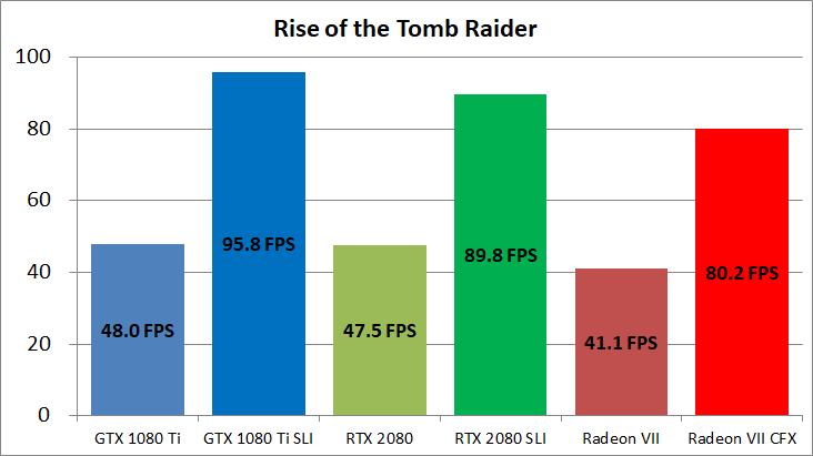 Radeon VII CF ROTTR
