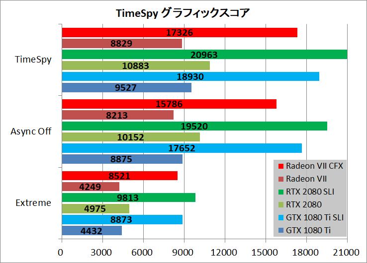 Radeon VII CF TimeSpy