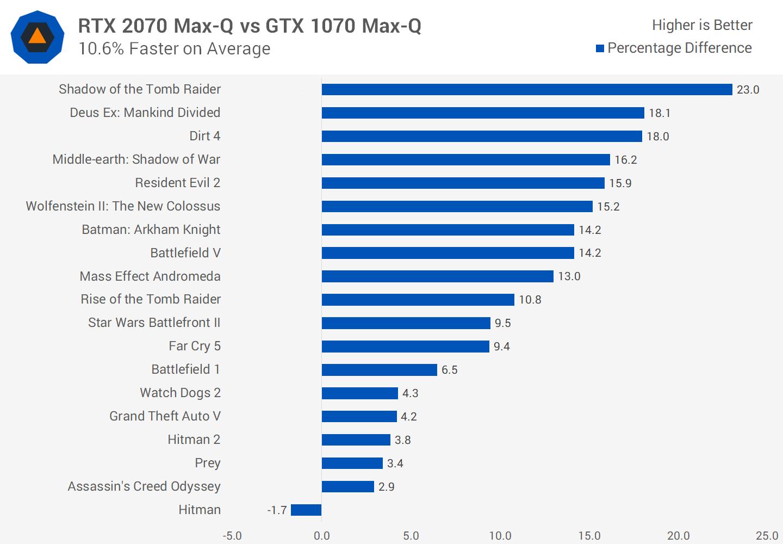 RTX 2070 Max-Q vs GTX 1070 Max-Q