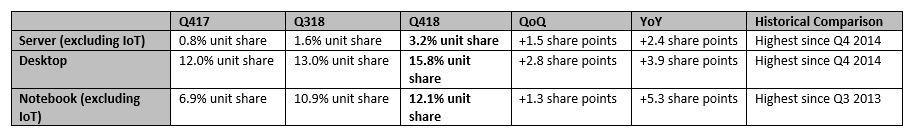 AMD cuota mercado 2018 Q4