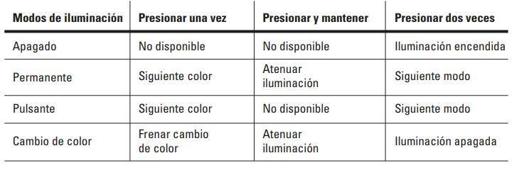 Instrucciones Sharkoon 1337 RGB