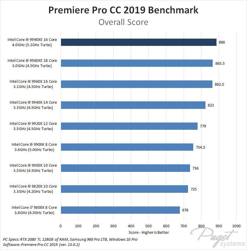 Intel Core i9-9990XE Premiere Pro CC 2019