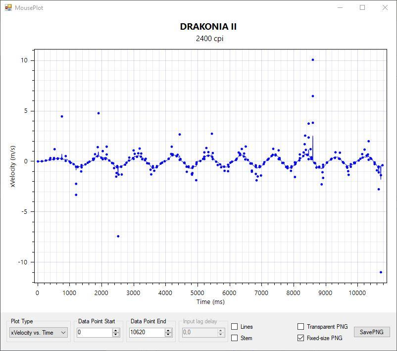 MouseTester - Drakonia II 1