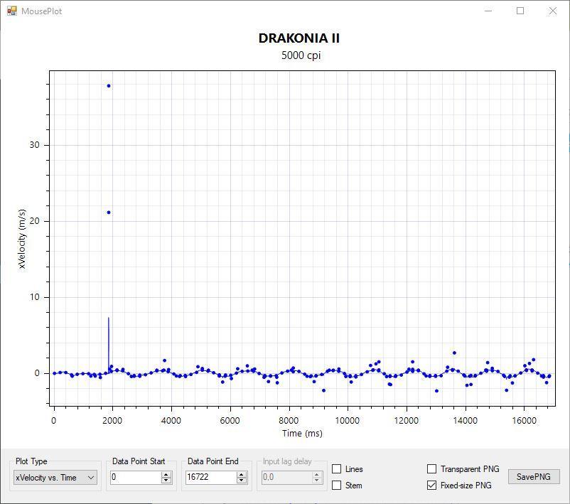 MouseTester - Drakonia II 2