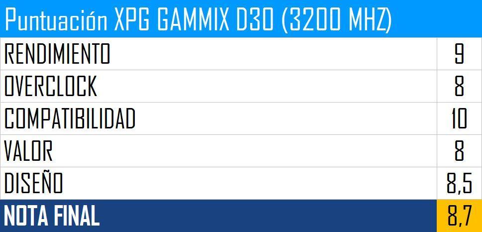 Puntuación XPG GAMMIX D30 (3200 MHZ)