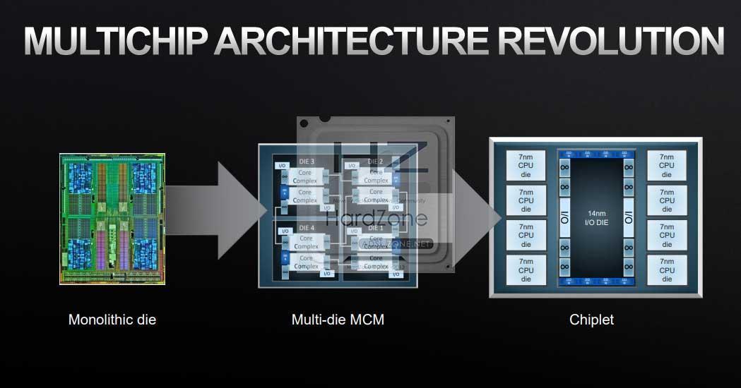 AMD-MCM