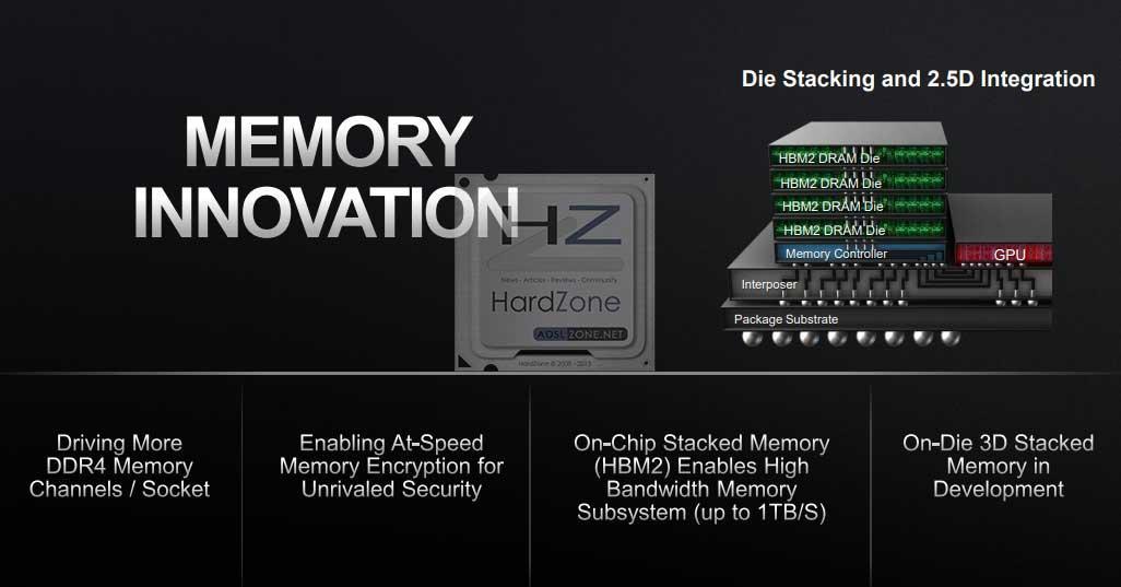 AMD-Memory-On-Die-3D