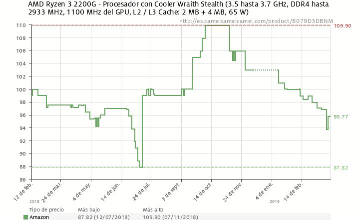 AMD Ryzen 3 2200G bajada de precio