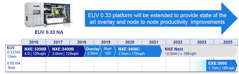 EUVroadmap-min