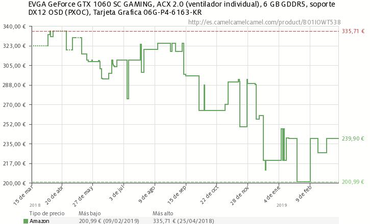 EVGA GTX 1060 6 GB