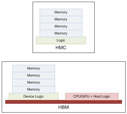 HBM vs HMC