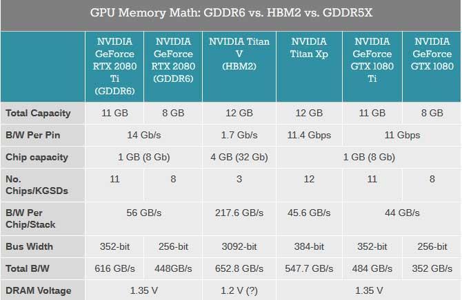 GDDR6-vs-GDDR5-vs-GDDR5X