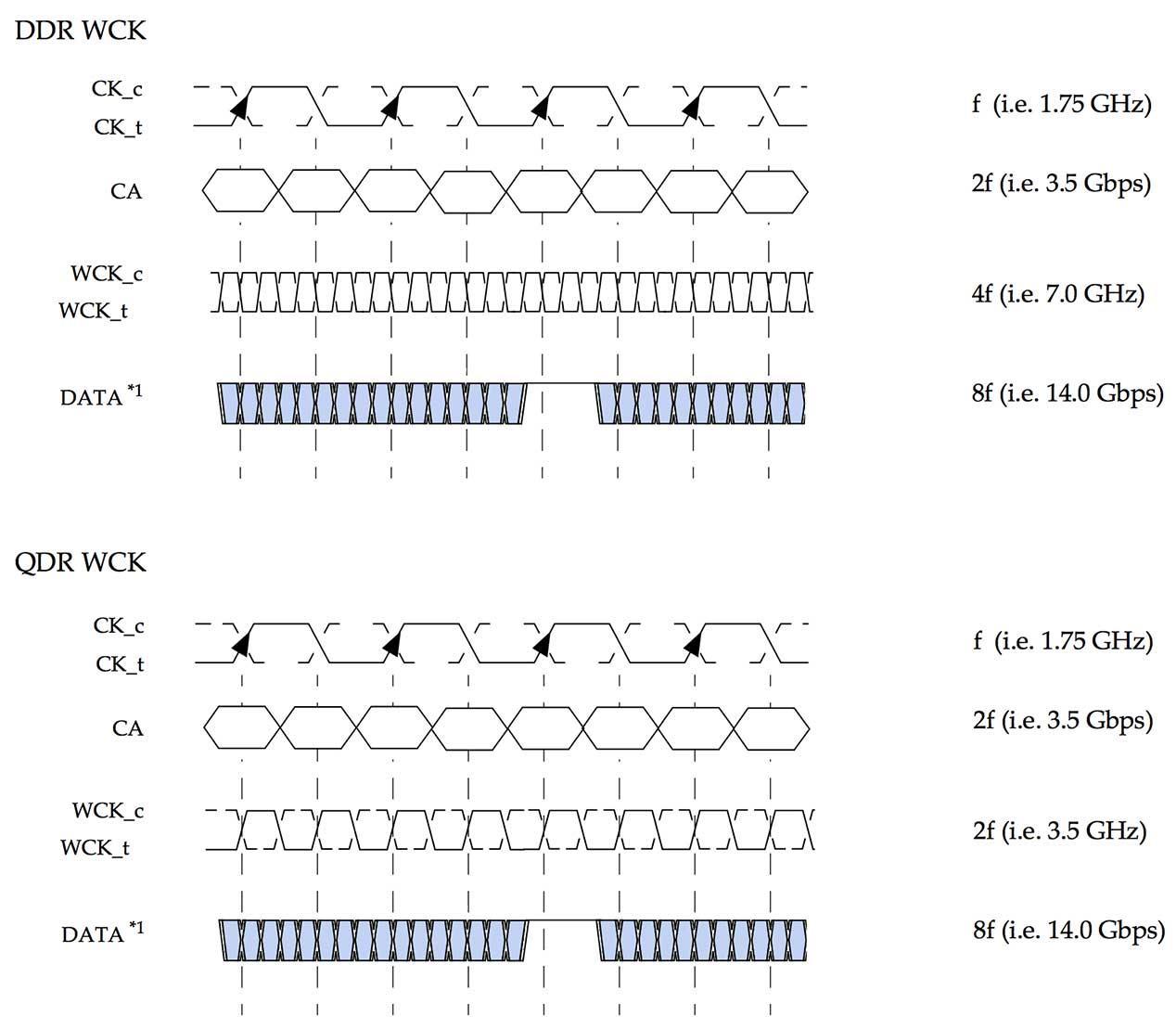 GDDR6_signals_and_clocks
