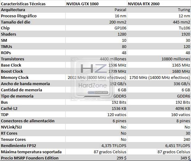 NVIDIA RTX 2060 vs GTX 1060 6 GB: arquitecturas y rendimiento