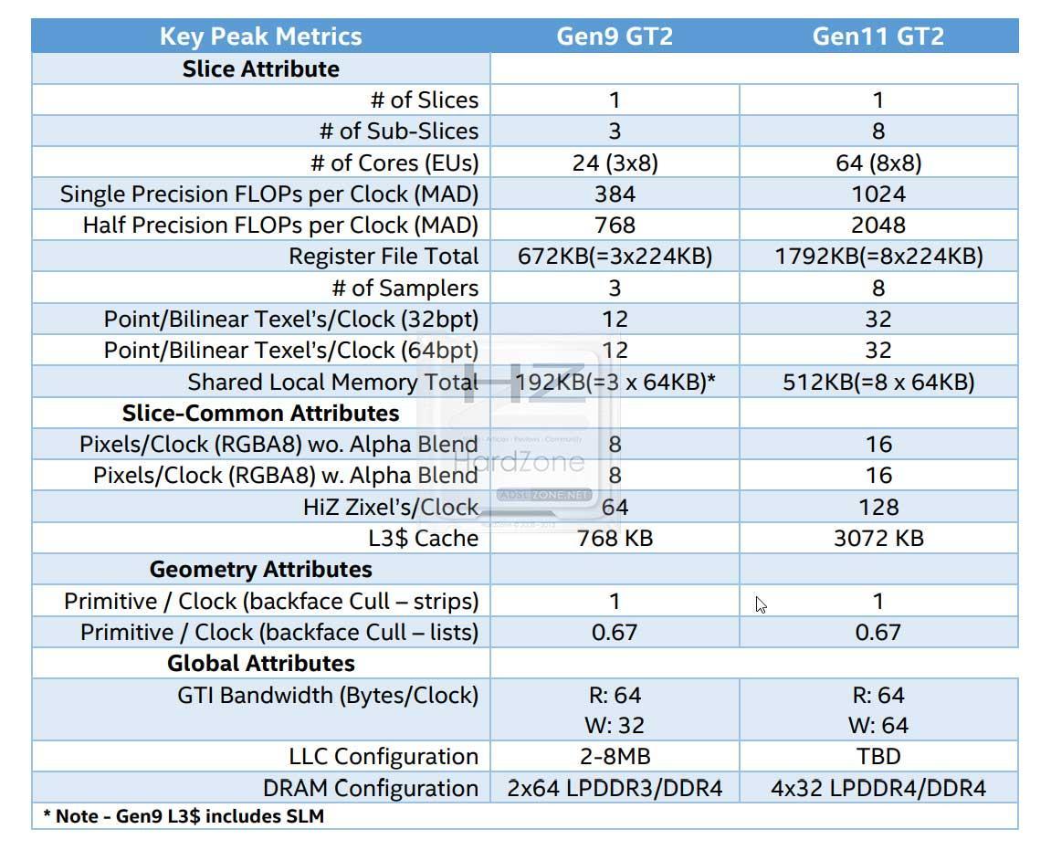 Intel-Gen-11-3
