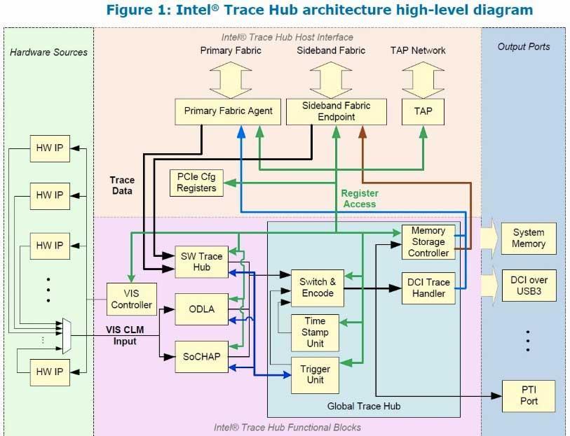 Intel-Tracehub-VIS