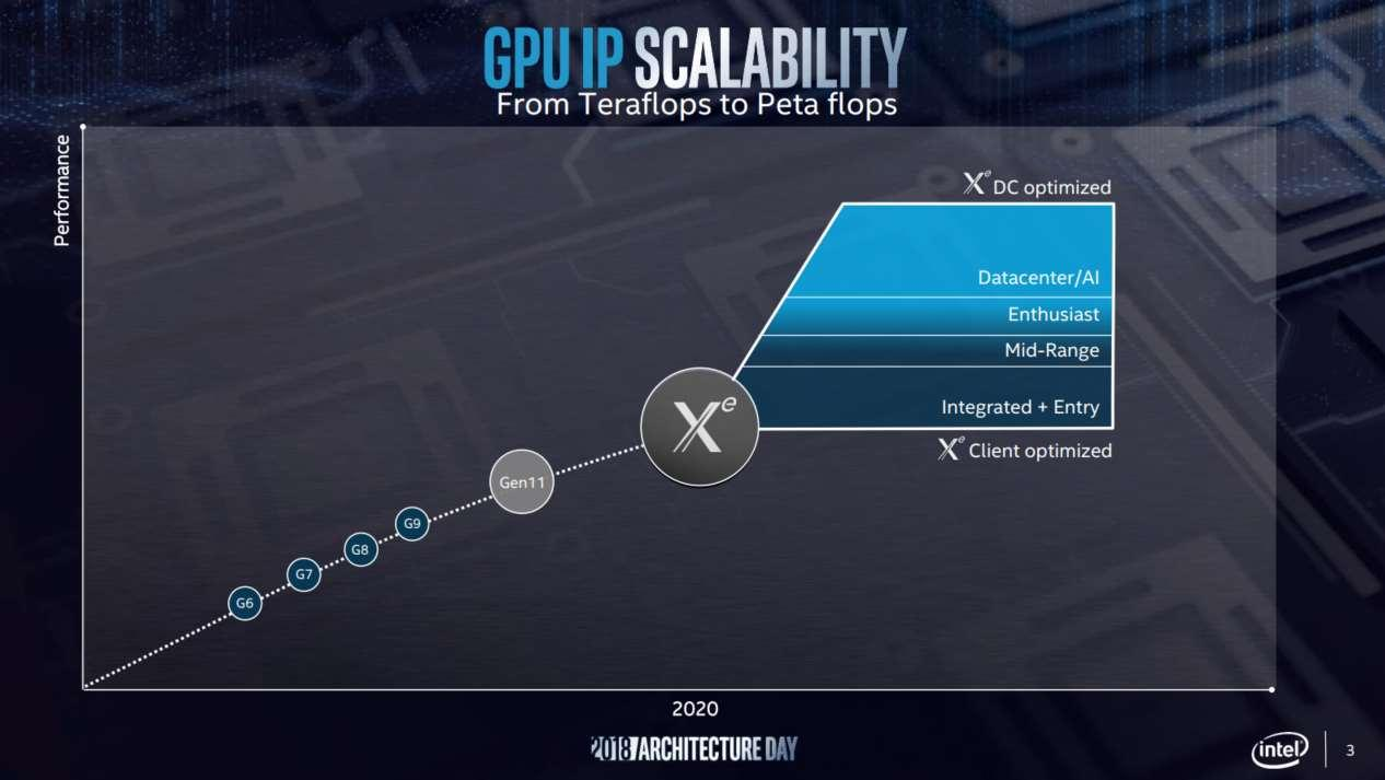 Intel-Xe-graphics-roadmap