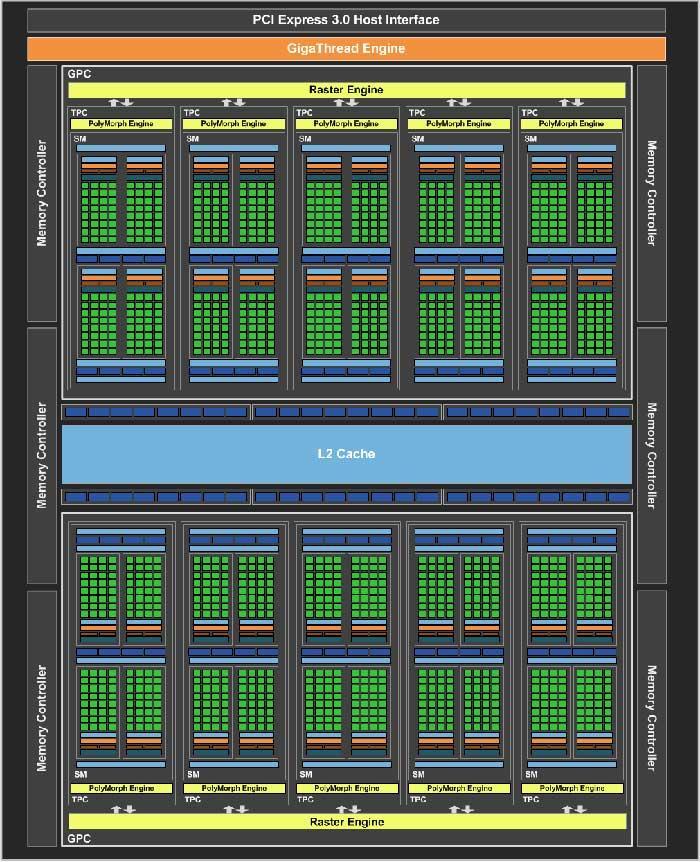 NVIDIA-GP106-Diagram