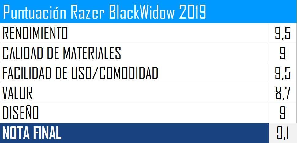 Puntuación Razer BlackWidow 2019