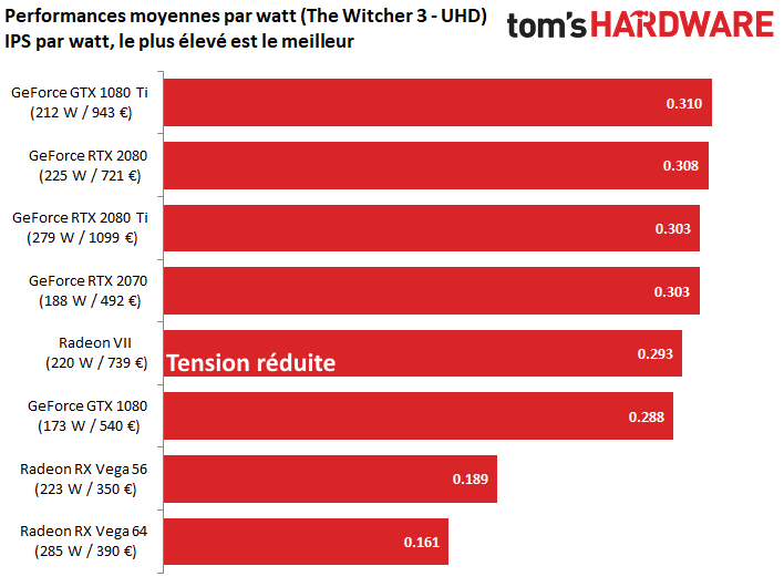 Radeon VII ratio perf vs vatio 2