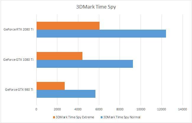 GTX 980 Ti vs 1080 Ti vs 2080 Ti: comparativa de rendimiento